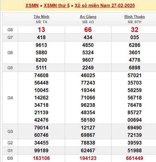 Soi cầu 555 hôm nay thứ 5 ngày 28/2/2020 KUBET bao chuẩn